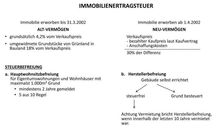 ImmoEst Österreich